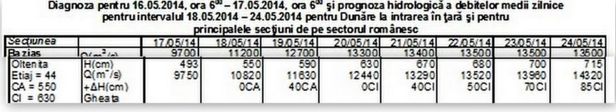 Prognoza cotelor apelor Dunării