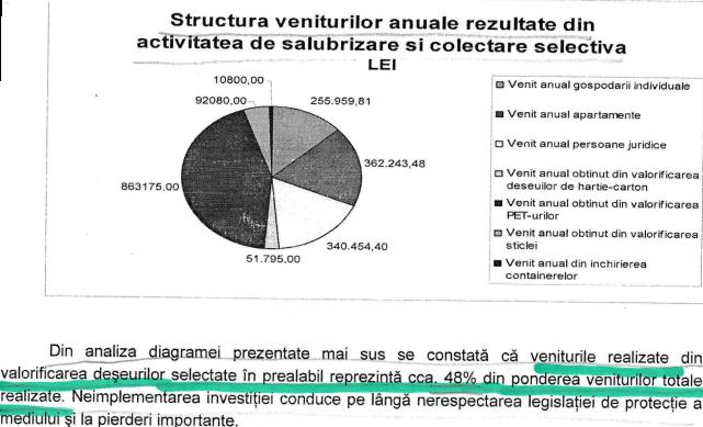Diagrama cu structura veniturilor rezultate din activitatea de salubrizare şi colectare selectivă