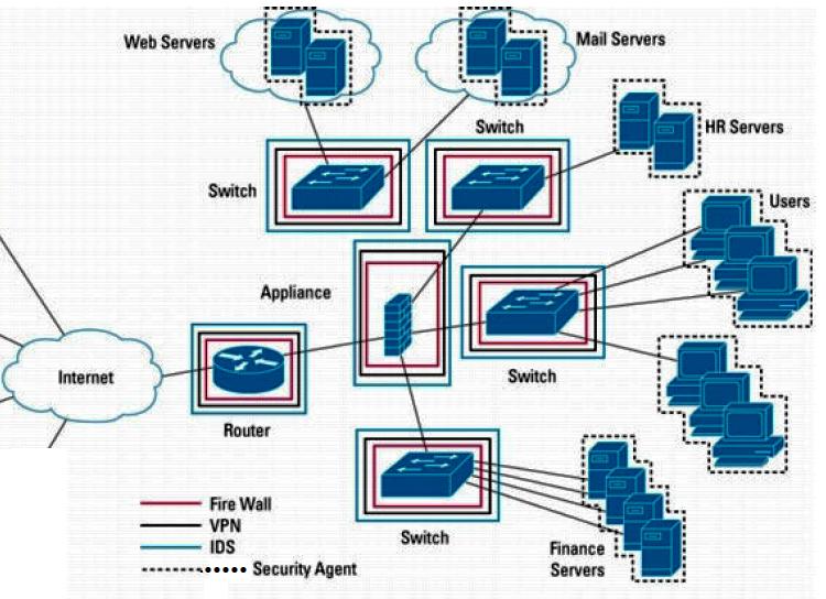 Calculatoarele din mai multe servicii sunt legate între ele prin dispozitivul Appliance. Prin intermediul aceluiași dispozitiv se obține legătura cu exteriorul rețelei, adică cu internetul.. De remarcat faptul că toate dispozitivele sunt protejate prin Fire Wall, VPN, IDS și Security Agent